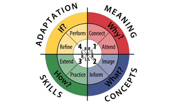 What Is The 4mat 4mat Learning Model And Styles 4mat
